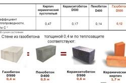 Сравнение стеновых блоков по теплоизоляционным свойствам