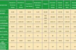 Таблица сравнительных характеристик строительных блоков