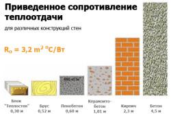 Приведенное сопротивление теплоотдачи для разных конструкций стен