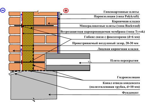 Схема трехслойной кирпичной