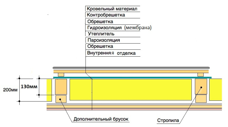 потолка деревянного дома