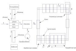 Производство газобетонных блоков по конвейерной технологии