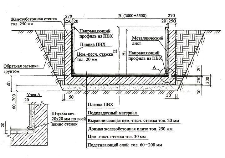 Схема бетонирования чаши