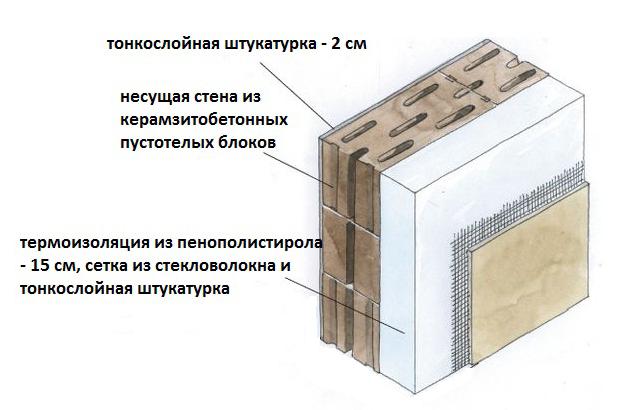 Схема стены из блоков