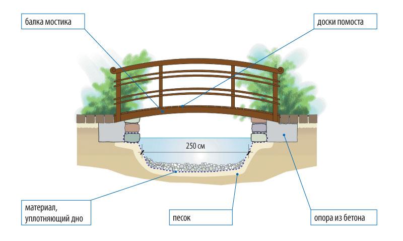 строительство моста через ручей своими руками Квартиру