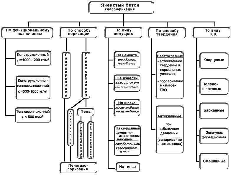 Схема классификации ячеистого