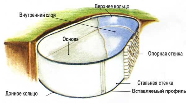 Схема котлована кирпичного