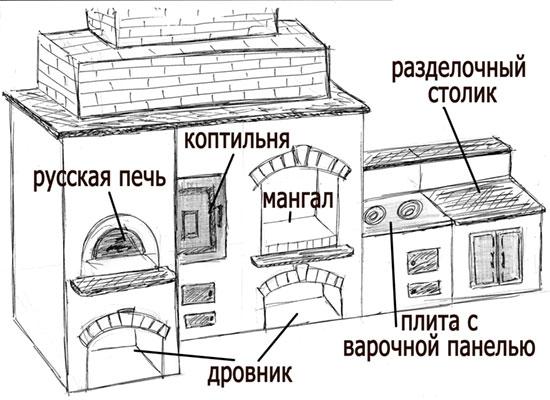 Схема мангала с коптильней и