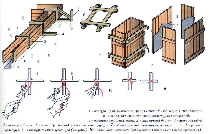 Крепление опалубки для фундамента своими руками