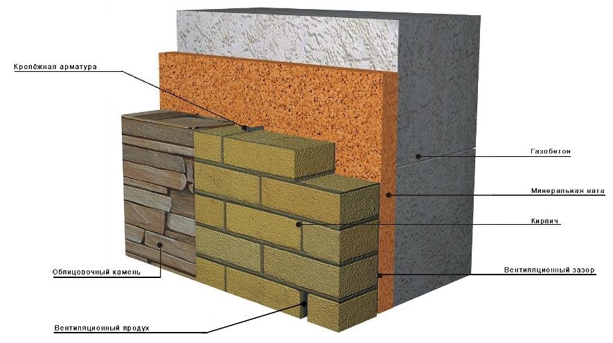 Схема отделки стен из
