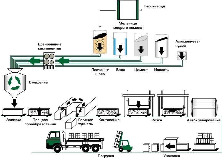 Изготовление керамзитобетона