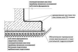Схема смыкания горизонтальной и вертикальной гидроизоляционных плоскостей