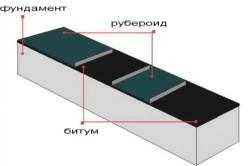 Схема укладывания слоя гидроизоляции