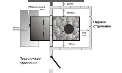 Схема установки печи с топкой