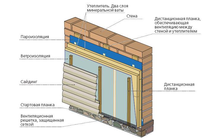 Монтаж металлосайдинга с утеплителем