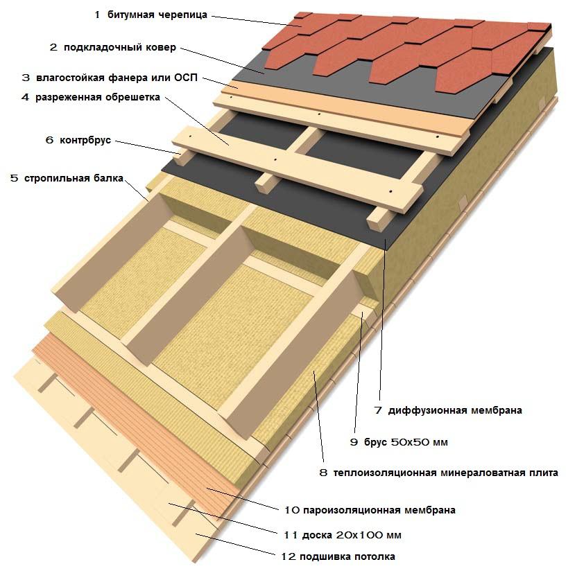 Схема утепления крыши