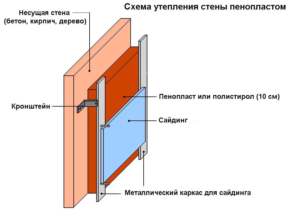 Схема утепления сайдинга при