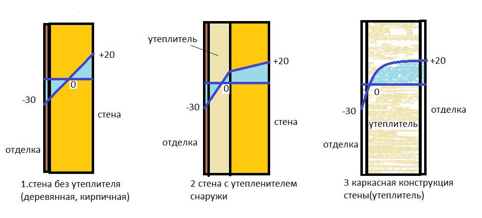 Схема утепления стен изнутри и