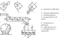 Схемы приготовления смеси для кладки кирпича