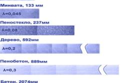 Сравнительная таблица утеплителя из пенополиуретана с другими теплоизоляционными материалами