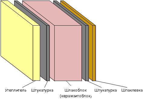 Как штукатурить стены из шлакоблока