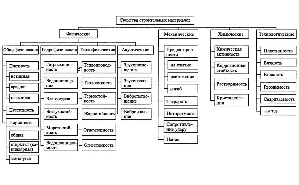 Свойства и классификация строительных материалов