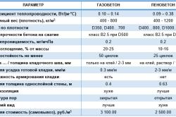 Таблица характеристик пеноблоков и газоблоков