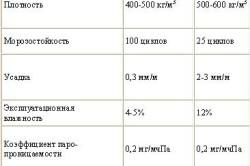 Таблица основных характеристик пенобетона и газобетона