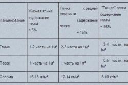 Таблица пропорциональности компонентов для самана