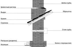 Схема элементов кирпичного дымохода