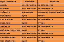 Сравнительная таблица характеристик пенобетона и газобетона