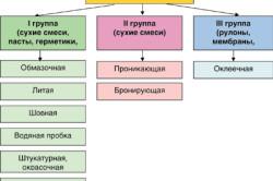Классификация гидроизоляции по группам