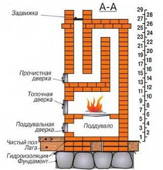 Грубка на дровах схема