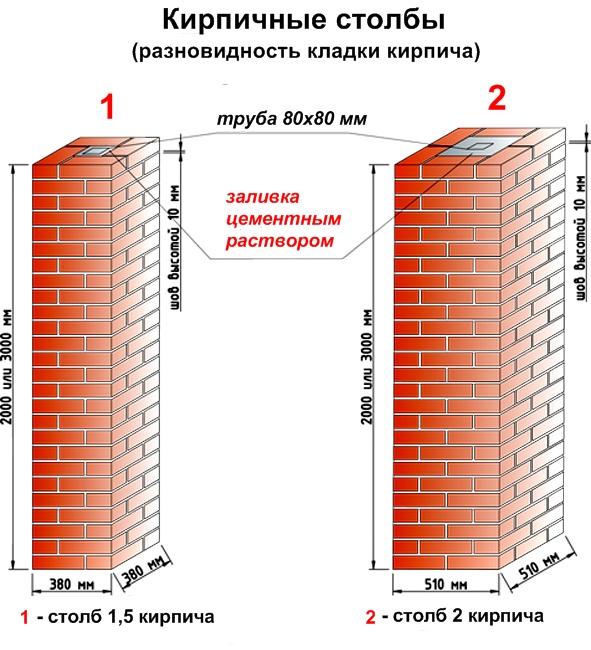 Кладка кирпичных столбов для фундамента своими руками: возведение фундамента, виды кладки (фото и видео)