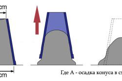 Схема усадки конуса бетона