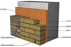 Схема отделки кирпичом или камнем