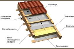 Схема настила пароизоляции для крыши