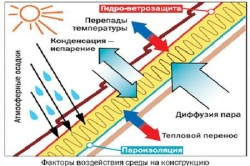 Факторы воздействия среды на конструкцию