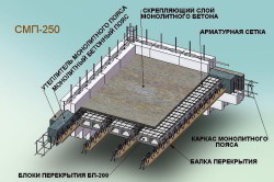Схема блоков перекрытия из пенобетона