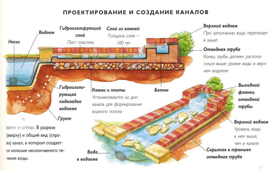 Схема проектирования каналов