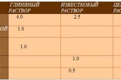 Таблица составов растворов для кладки кирпича