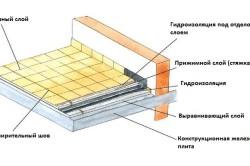 Схема гидроизоляции балкона или лоджии