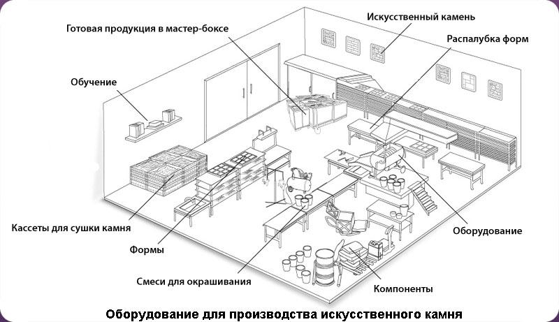 Схема оборудования мини-цеха