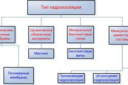 Типы гидроизоляции