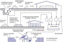 Схема производства блоков на строительной площадке