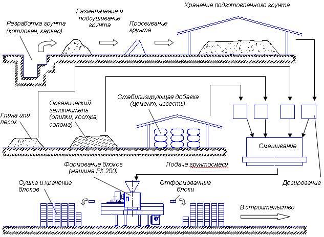 Схема производства блоков на