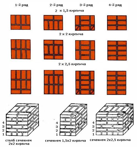 Стены из кирпича схемы своими руками