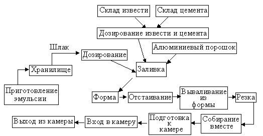 Линия производства кирпича