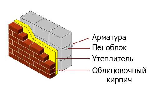 Схематичное изображение стены из пеноблоков в разрезе