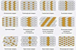 Схема декоративной кирпичной кладки